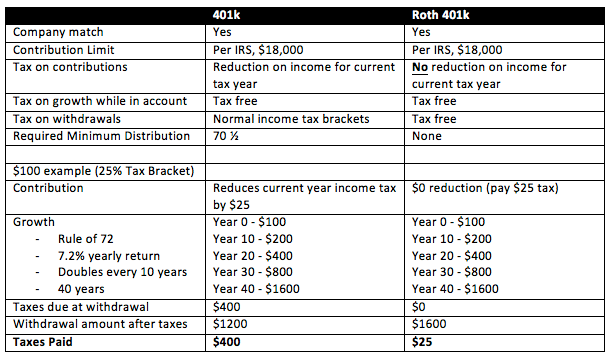 401k Tax Advantage
